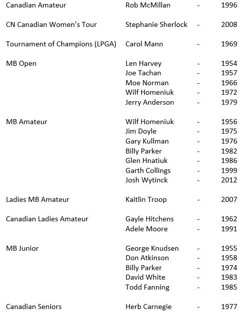 Glendale-Tournament-History